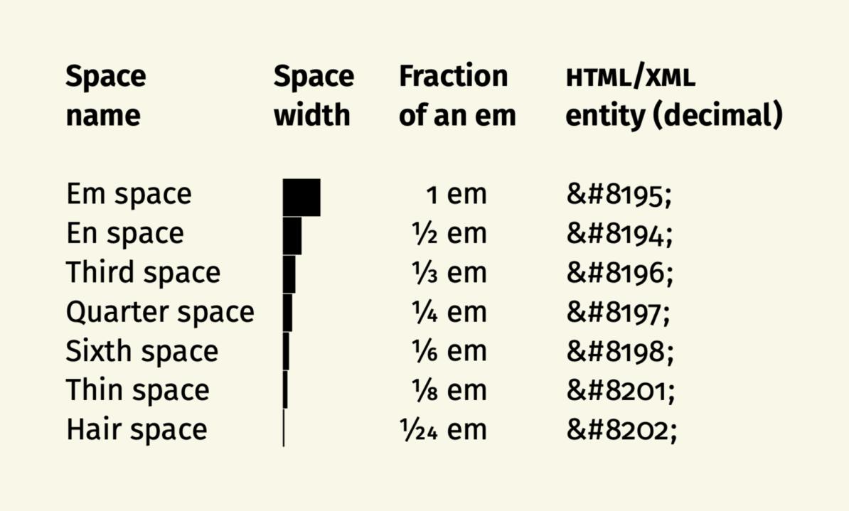 Spazi e Typpgraphy